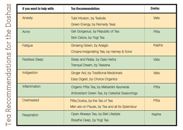 Tea recommendations for the Doshas