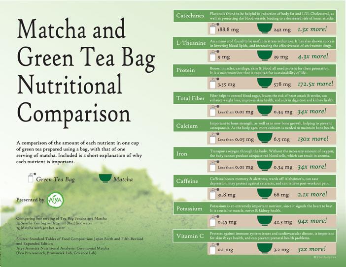 Matcha vs. Green Tea Bag